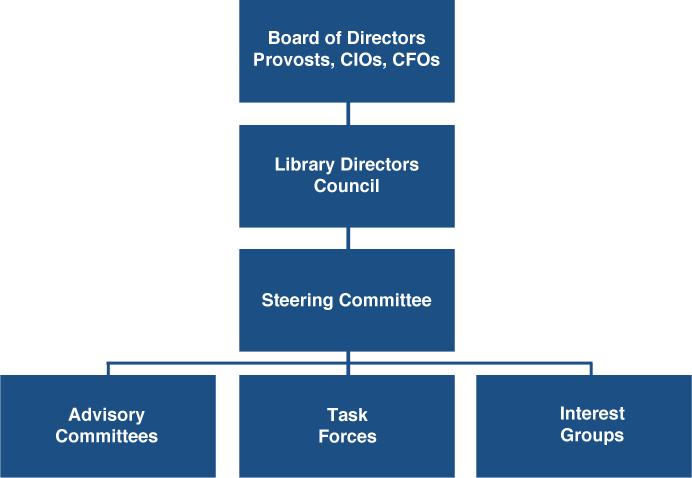 Governance Washington Research Library Consortium